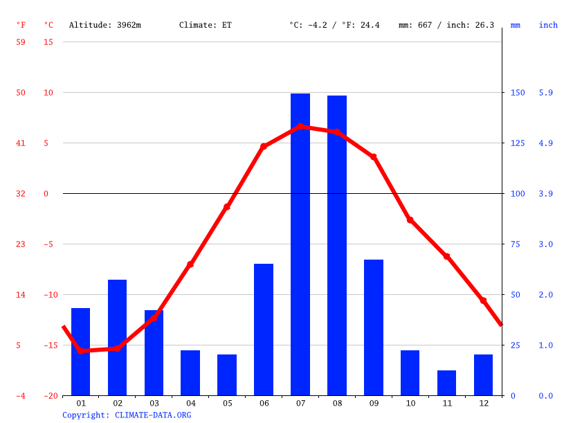 Climate graph // Weather by Month, Saldang
