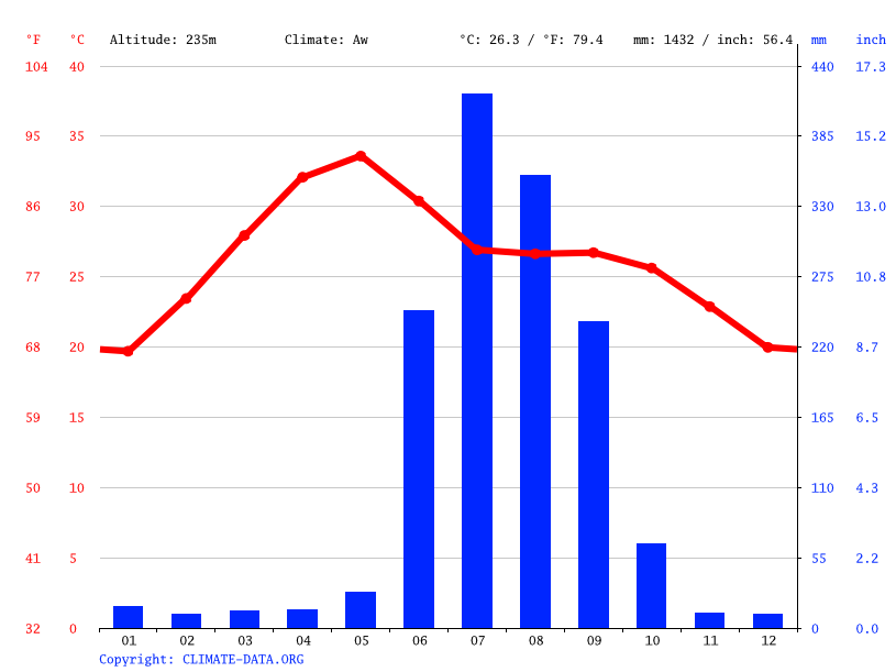 Climate graph // Weather by Month, Jharsuguda