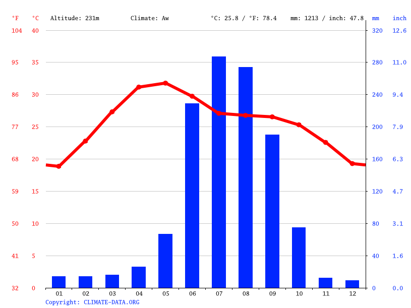 Climate graph // Weather by Month, Tantnagar
