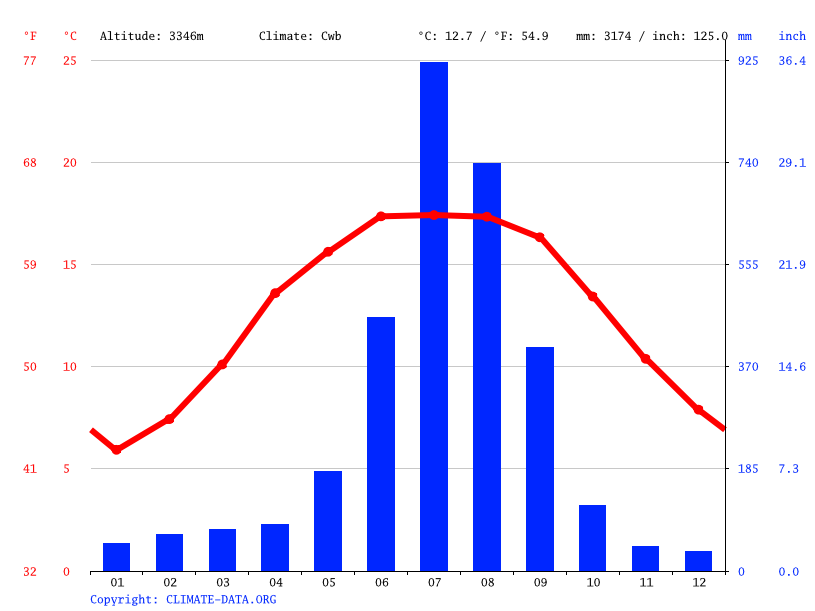 Climate graph // Weather by Month, Kuri