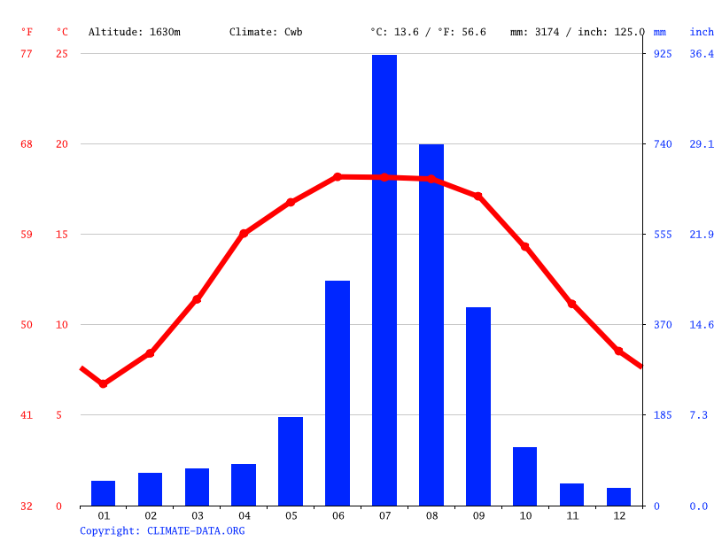 Climate graph // Weather by Month, Sundrawati
