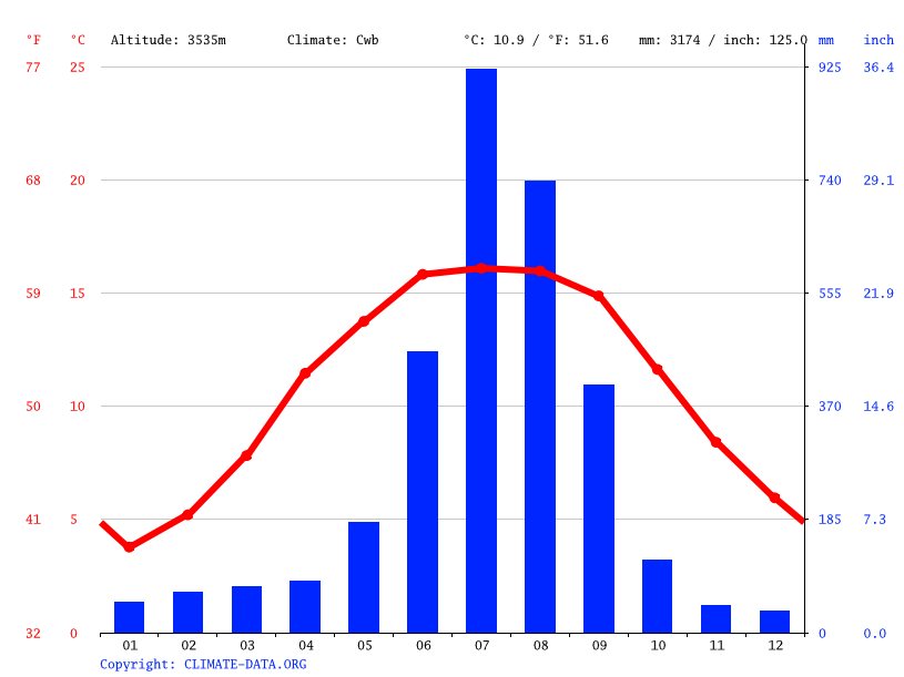 Climate graph // Weather by Month, Kalinchowk