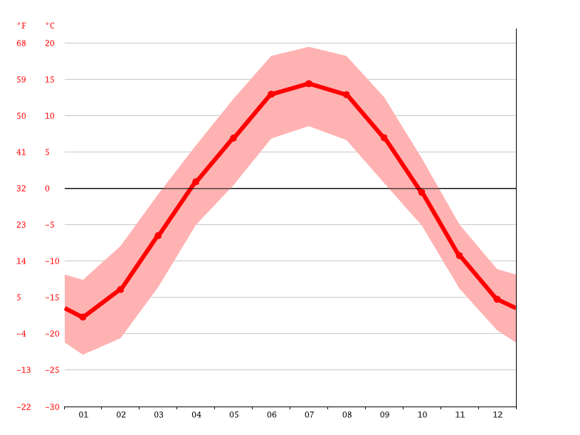 Temperature graph, Onguday