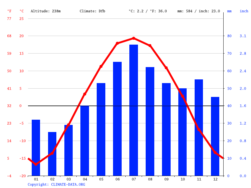 Climate graph // Weather by Month, Novy Gorodok
