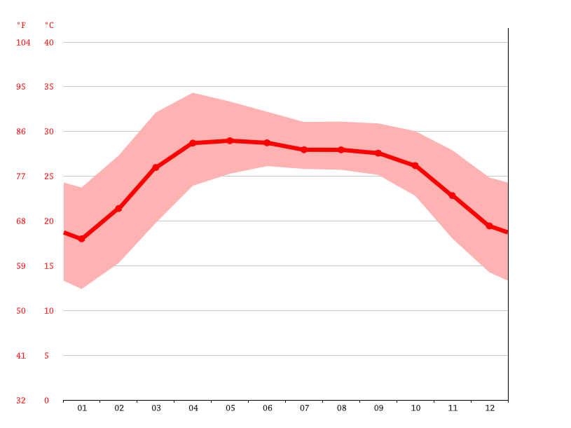 Temperature graph, Bheramara
