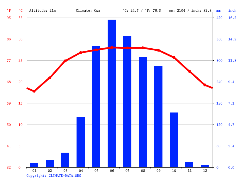 Climograph // Weather by Month, Shibganj