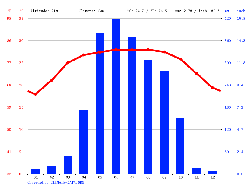 Climograph // Weather by Month, Sonatala