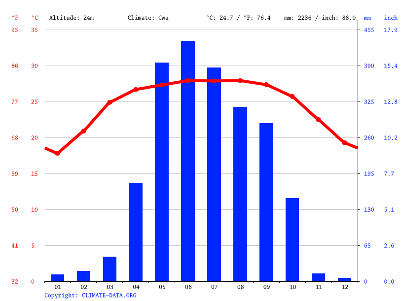 Climograph // Weather by Month, Gobindaganj
