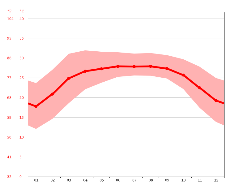 average temperatures, Gobindaganj