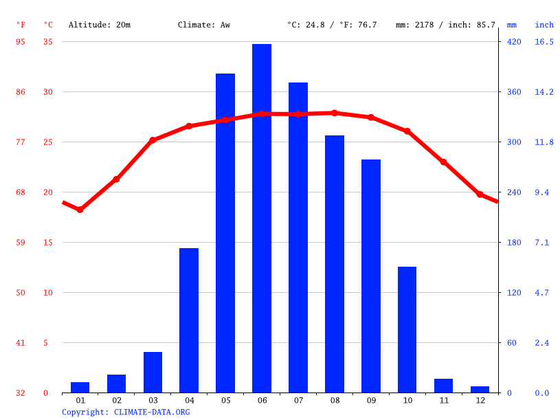 Climograph // Weather by Month, Saghatta