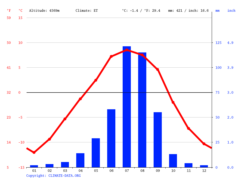 Climate graph // Weather by Month, Xiede