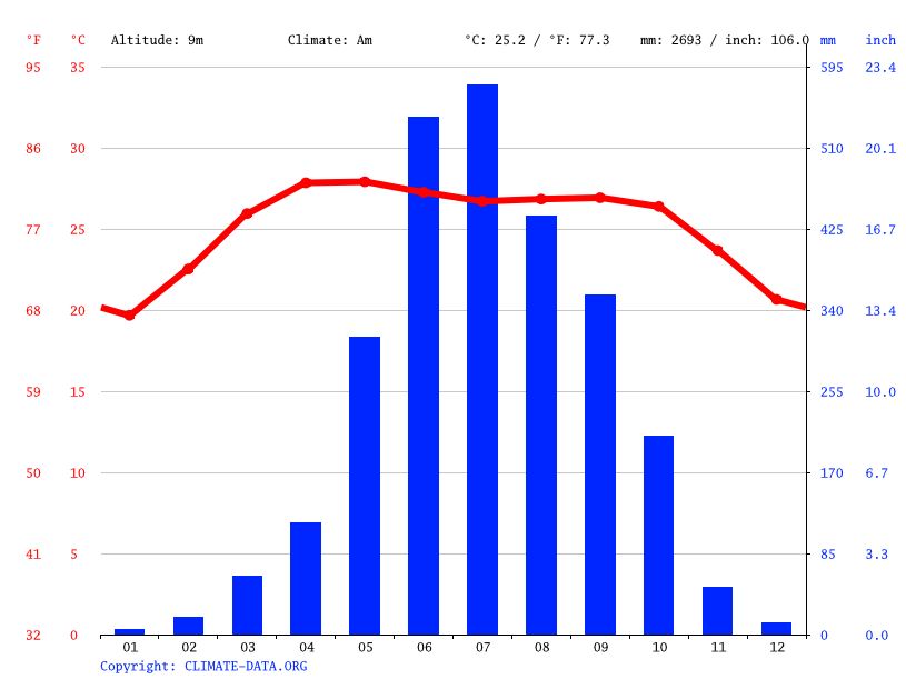 Climograph // Weather by Month, Nandir Hat