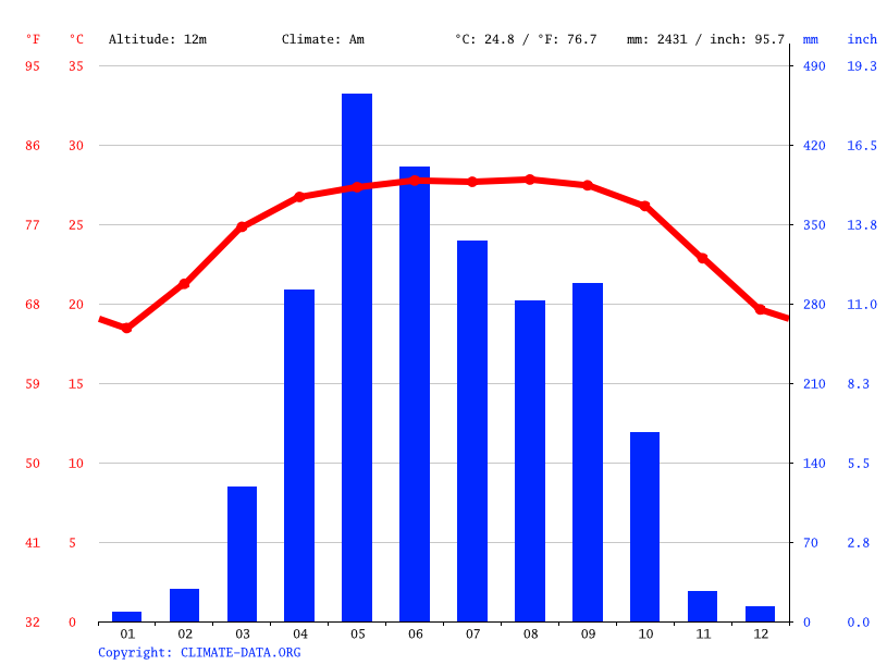 Climate graph // Weather by Month, Lakhai