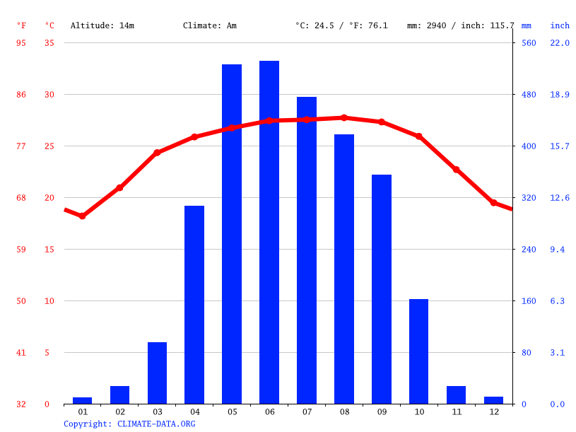 Climate graph // Weather by Month, Telegati