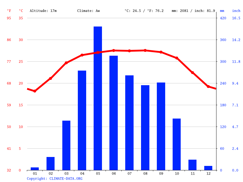 Climate graph // Weather by Month, Sreemangal
