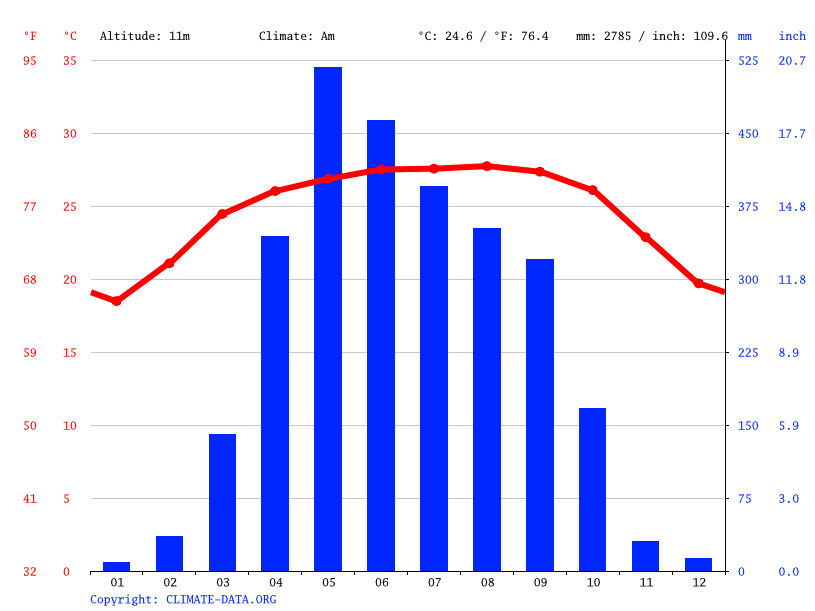 Climate graph // Weather by Month, Nabiganj