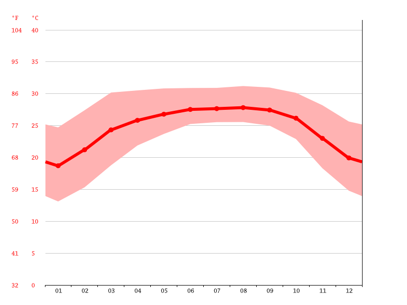 Temperature graph, Balaganj