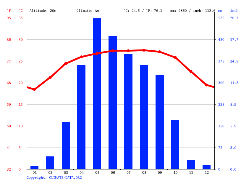 Climate graph // Weather by Month, Rajnagar