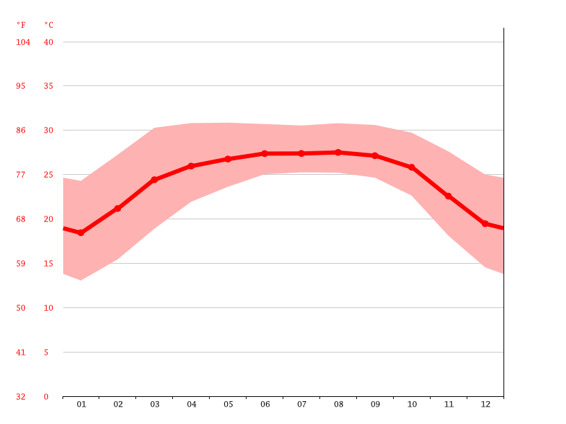 Temperature graph, Rajnagar