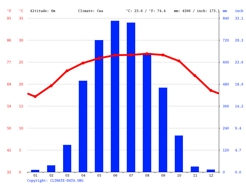 Climate graph // Weather by Month, Tahirpur