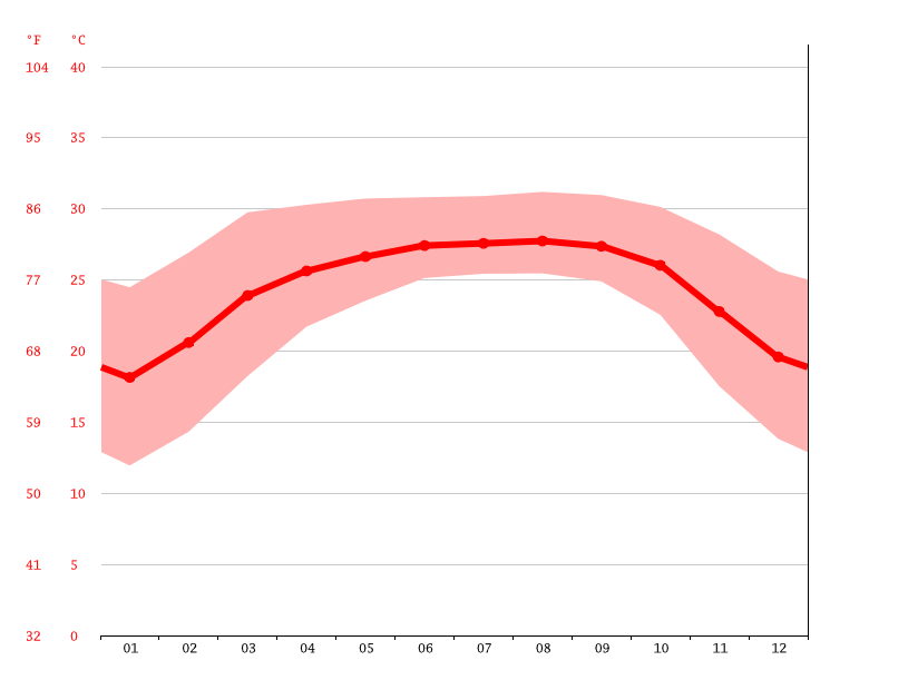 Temperature graph, Jagannathpur