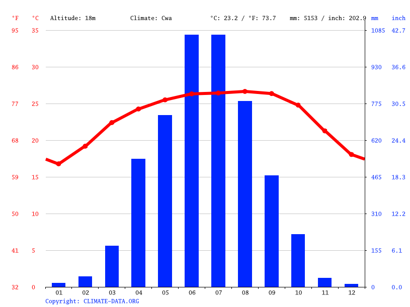 Climograph // Weather by Month, Bholaganj