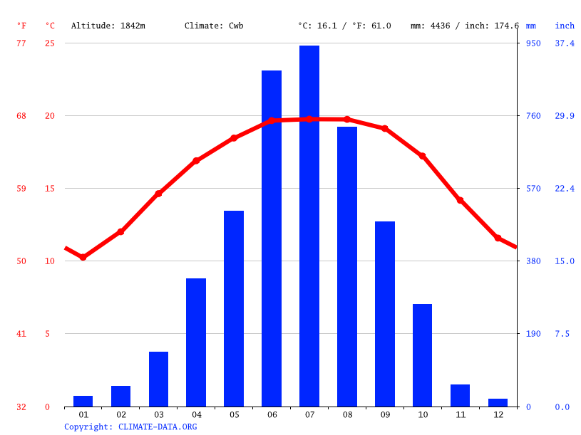 Climate graph // Weather by Month, Mawphlang
