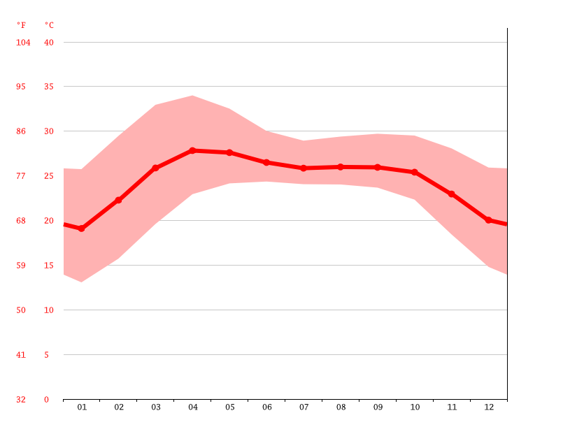 Temperature graph, Rowangchari