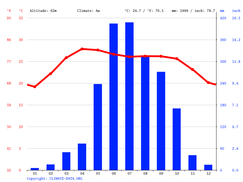 Climate graph // Weather by Month, Belaichari