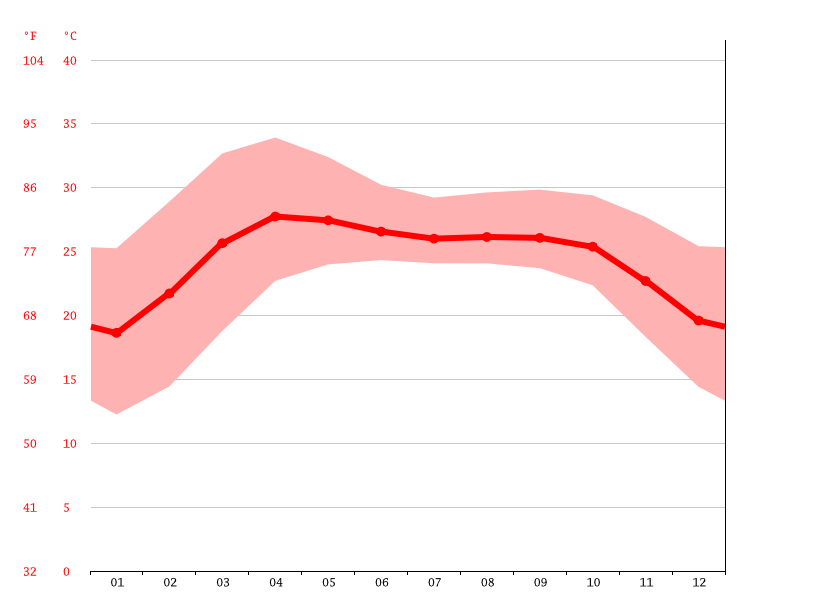 Temperature graph, Juraichari