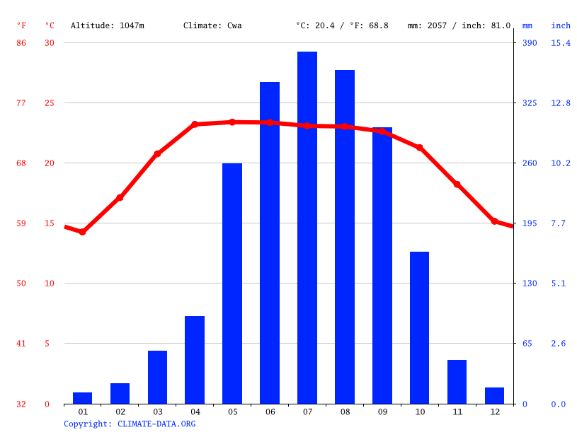 Climate graph // Weather by Month, Sachal