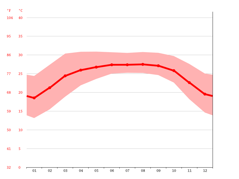 Temperature graph, Kulaura