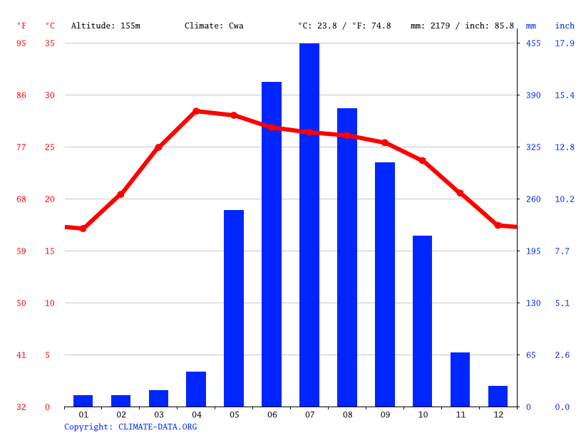 Climate graph // Weather by Month, Kalaymyo