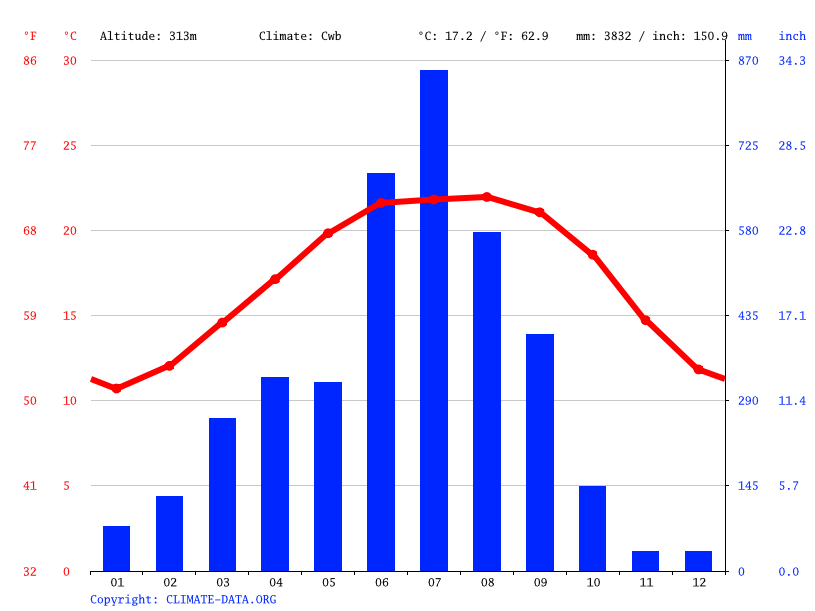 Climate graph // Weather by Month, Parasuram Kund