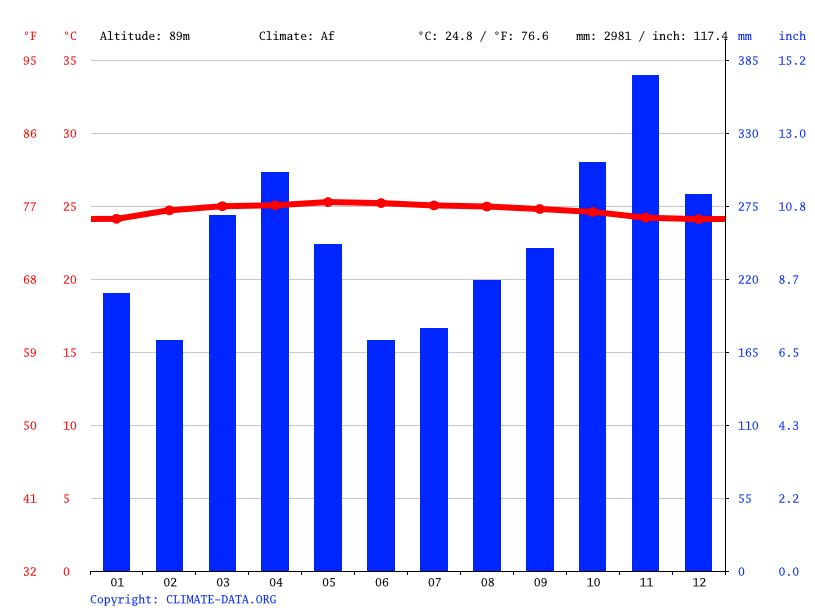 Climate graph // Weather by Month, Bandar Baru Selayang