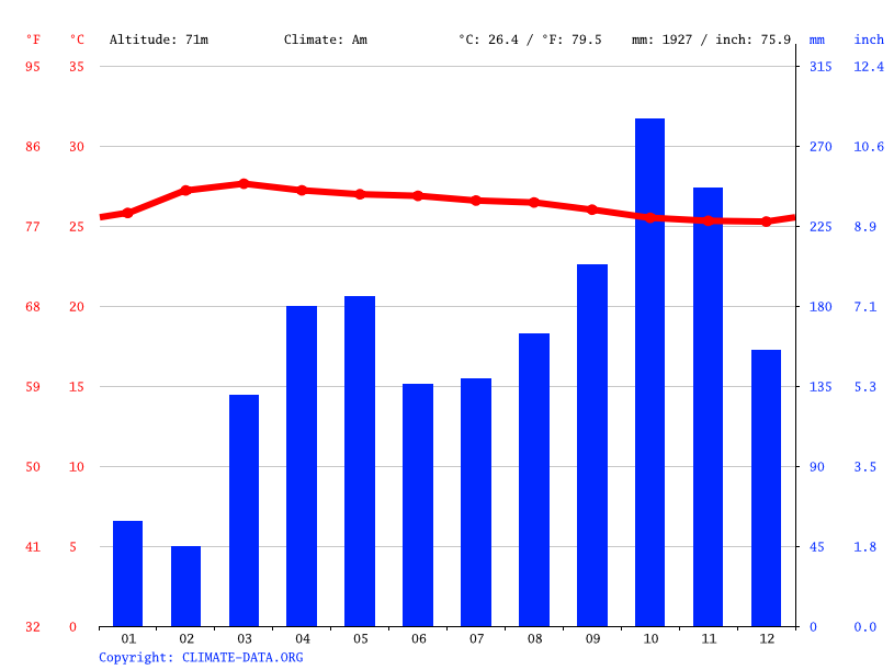 Climate graph // Weather by Month, Bukit Kayu Hitam