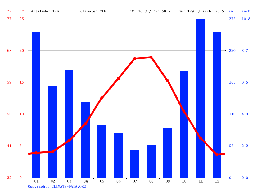 Climate graph // Weather by Month, Nanaimo
