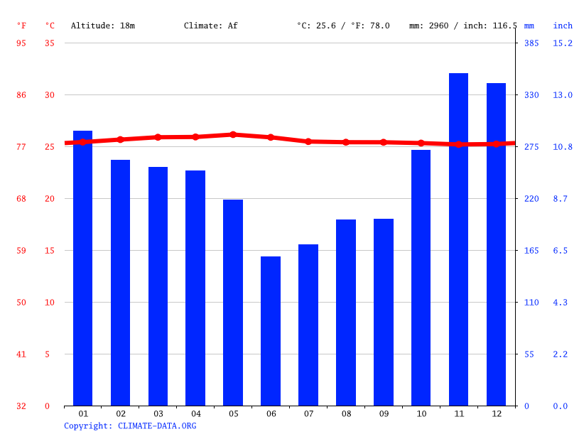 Climate graph // Weather by Month, Bengkulu