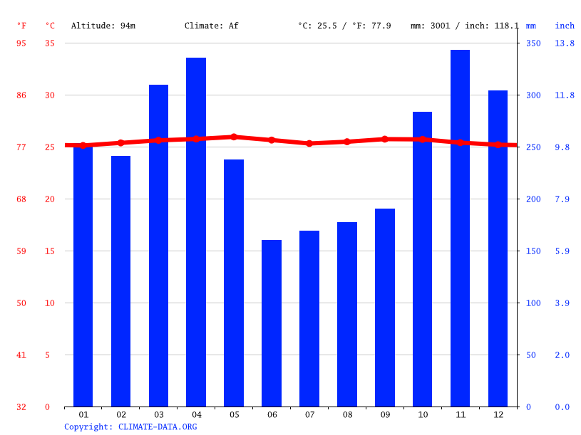 Climate graph // Weather by Month, Bangko