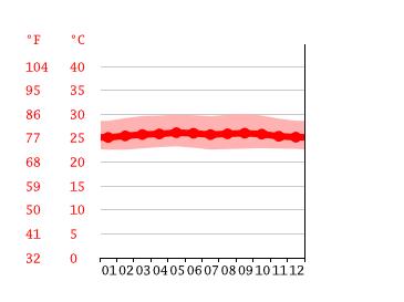Muara Bungo Climate Average Temperature Weather By Month Muara Bungo Weather Averages Climate Data Org