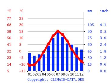 Wetter Kuusamo