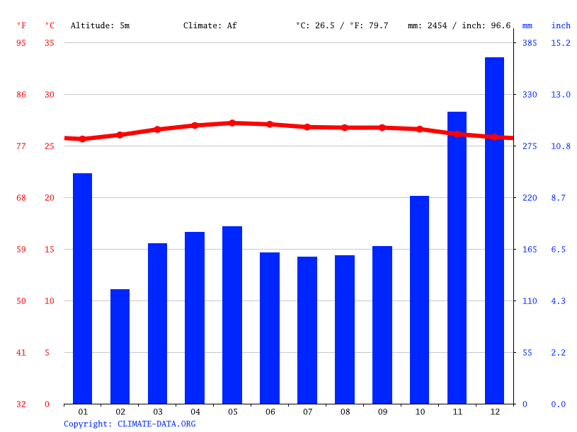 Climate graph // Weather by Month, Kampong Sri Gading