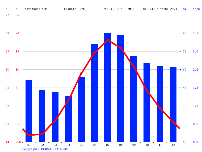 Climate graph // Weather by Month, Liperi