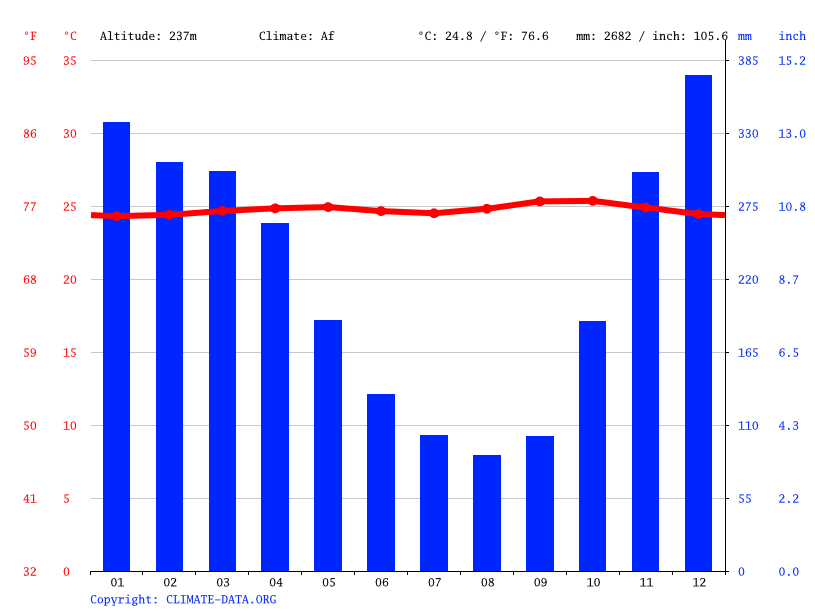 Climate graph // Weather by Month, Pandeglang