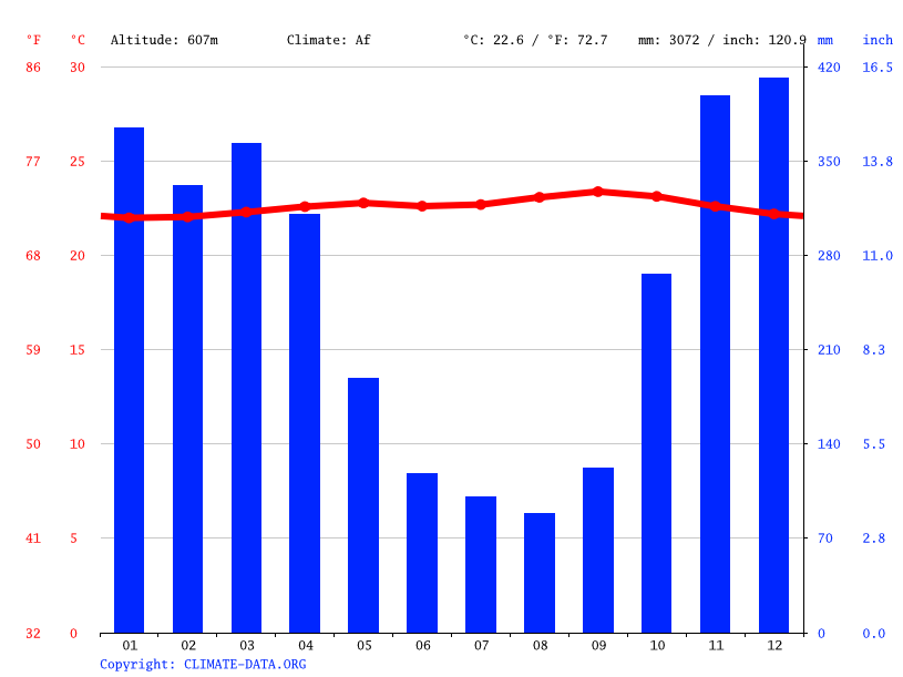 Climate graph // Weather by Month, Sukabumi