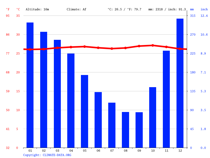 Climate graph // Weather by Month, Cilegon