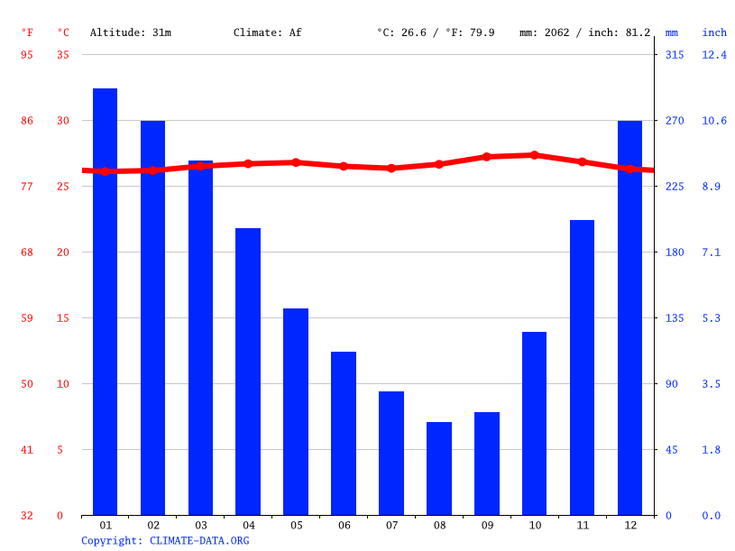 Climate graph // Weather by Month, Serang