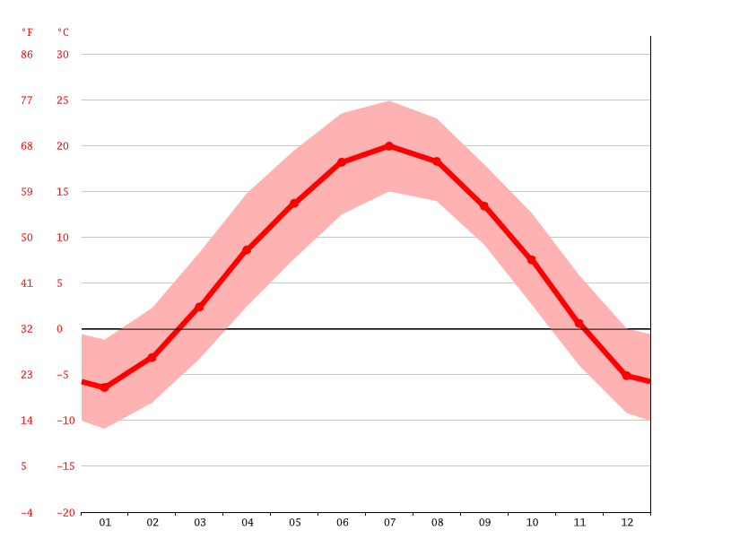 Temperature graph, Maojing