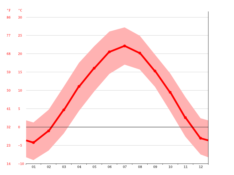 Temperature graph, Yangluwan
