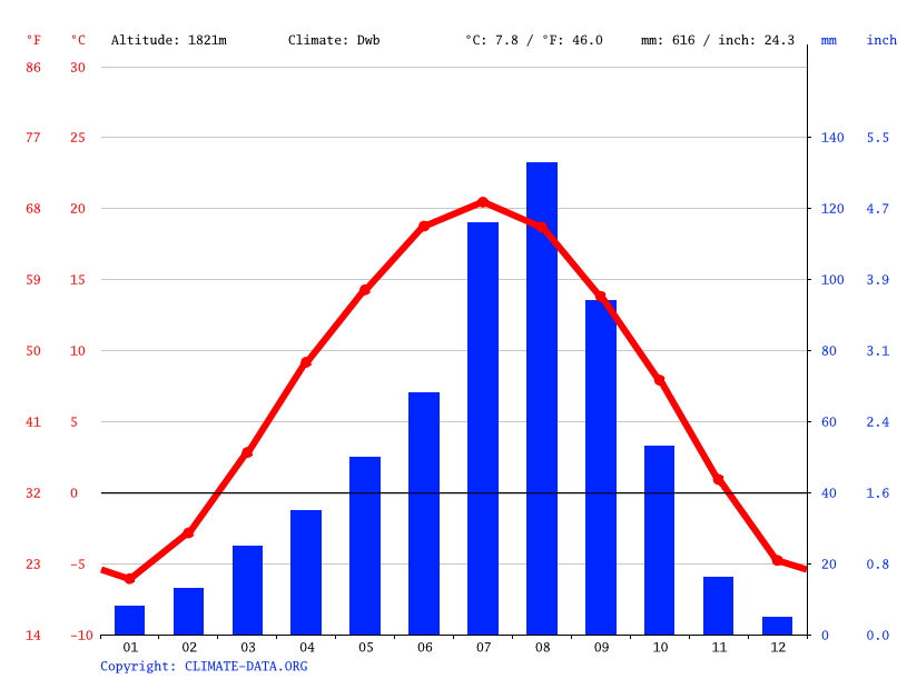Climate graph // Weather by Month, Xiaonangou